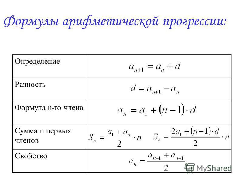 Определение Разность Формула n-го члена Сумма n первых членов Свойство Формулы арифметической прогрессии: