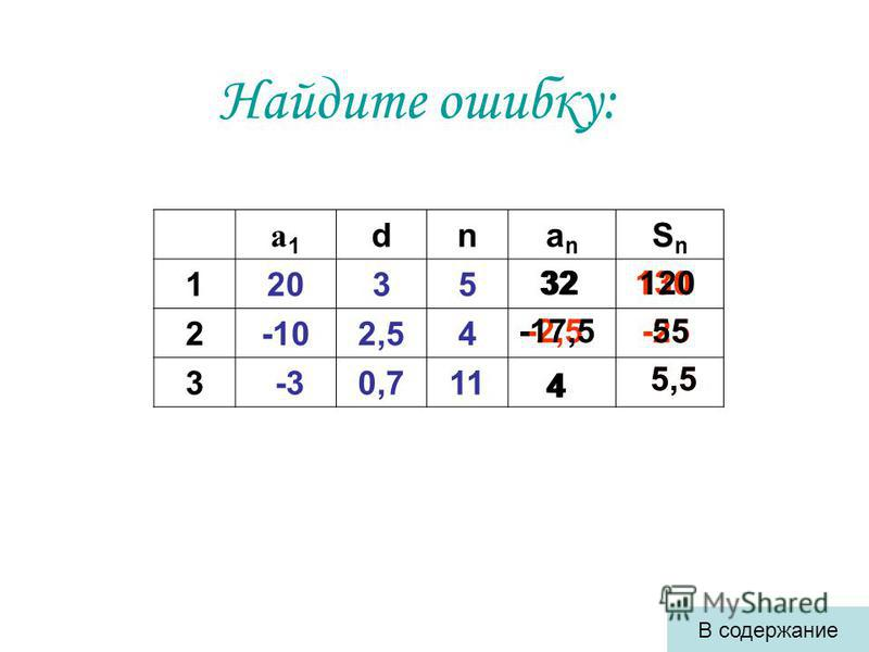 а 1 а 1 dnanan SnSn 12035 2-102,54 3 -30,711 Найдите ошибку: 130 -2,5-25 32 4 5,5 В содержание 32120 -17,555 4 5,5