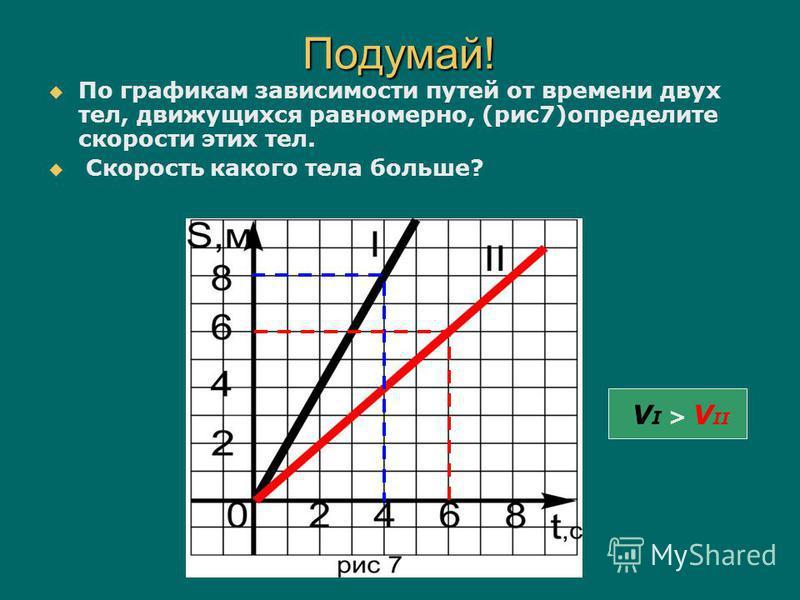 По графикам зависимости путей от времени двух тел, движущихся равномерно, (рис 7)определите скорости этих тел. Скорость какого тела больше? Подумай! V I > V II