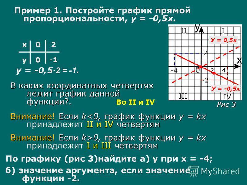 Пример 1. Постройте график прямой пропорциональности, у = -0,5 х. х у 0 0 2 у = -0,5 ·2 = -1. 2 В каких координатных четвертях лежит график данной функции?. Во II и IV Внимание! Если k>0, график функции у = kx I и III четвертям Внимание! Если k>0, гр