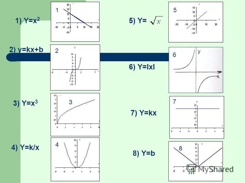 3) Y=x 3 6) Y=ΙxΙ 7) Y=kx 2) y=kx+b 1) Y=x 2 5) Y= 8) Y=b 4) Y=k/x 2 7 5 8 1 3 4 6 y