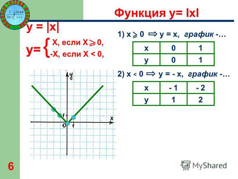 6 Х, если Х 0, -Х, если Х < 0, y= y = |x| x01 y01 1) x 0 y = x, график -… 2) x < 0 y = - x, график -… x- 1- 2 y12 Функция y= lхl