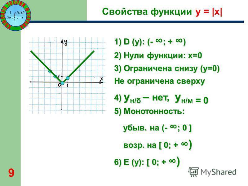 9 Свойства функции y = |x| 1) D (y): (- ; + ) 2) Нули функции: х=0 3) Ограничена снизу (y=0) Не ограничена сверху 4) y н/б – нет, y н/м = 0 5) Монотонность: убыв. на (- ; 0 ] убыв. на (- ; 0 ] возр. на [ 0; + ) возр. на [ 0; + ) 6) E (y): [ 0; + )