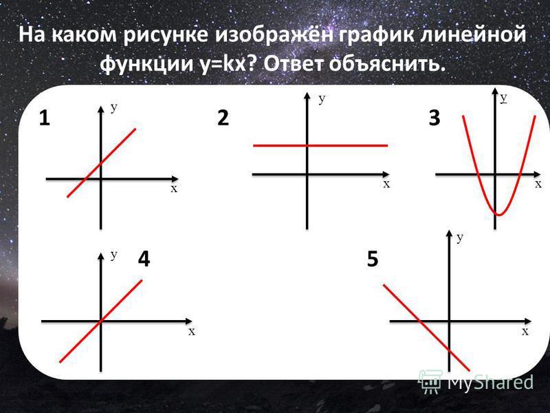 На каком рисунке изображён график линейной функции y=kx? Ответ объяснить. 1 2 3 4 5 x y x y x y x y x y