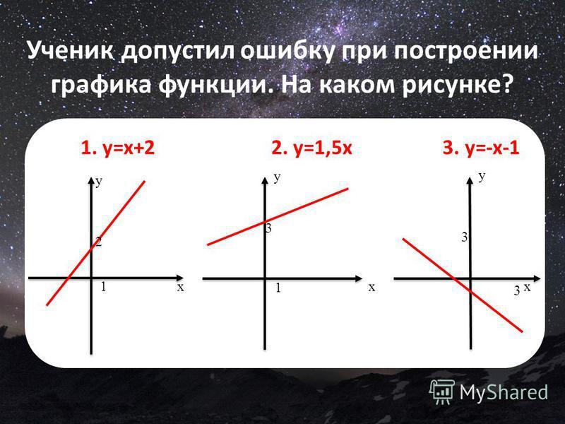Ученик допустил ошибку при построении графика функции. На каком рисунке? 1. y=х+2 2. y=1,5 х 3. y=-х-1 x y 2 1x y 3 1 x y 3 3