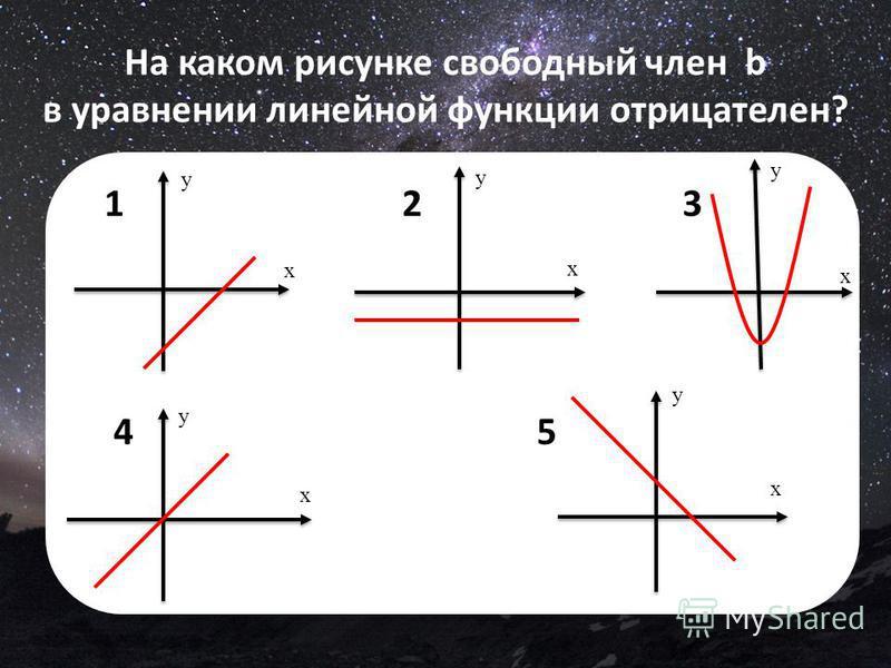 На каком рисунке свободный член b в уравнении линейной функции отрицателен? 1 2 3 4 5 х y x y x y x y x y