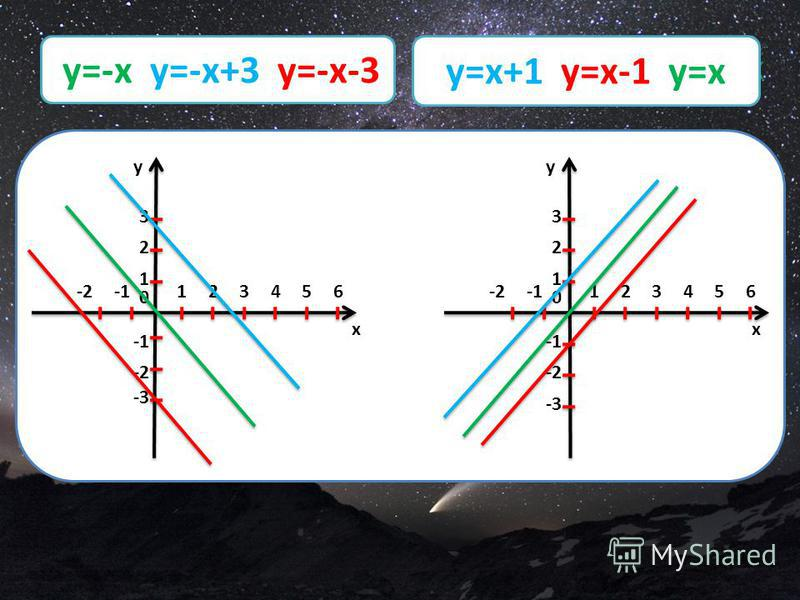 y=x+1 y=x-1,y=x y 12 0 1 2 3 -2 -23456 -3 x y 12 0 1 2 3 -2 -23456 -3 x y=-x y=-x+3 y=-x-3 y=x+1 y=x-1 y=x