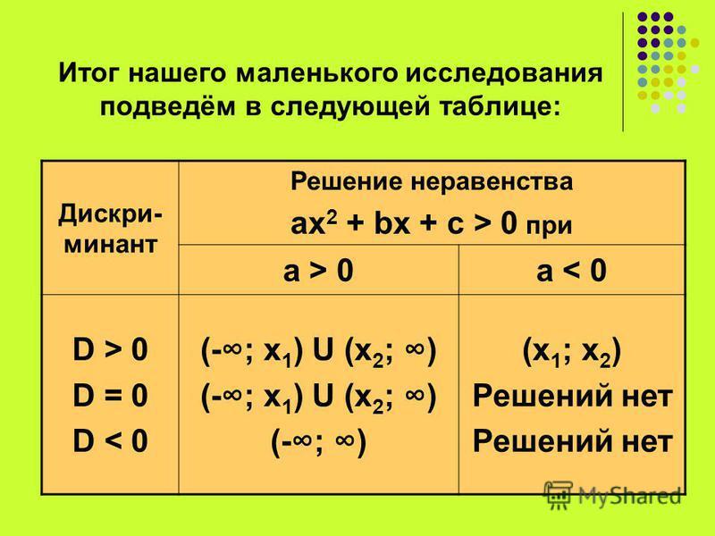 Итог нашего маленького исследования подведём в следующей таблице: Дискри- минант Решение неравенства ах 2 + bx + c > 0 при a > 0a < 0 D > 0 D = 0 D < 0 (-; х 1 ) U (х 2 ; ) (-; ) (х 1 ; х 2 ) Решений нет