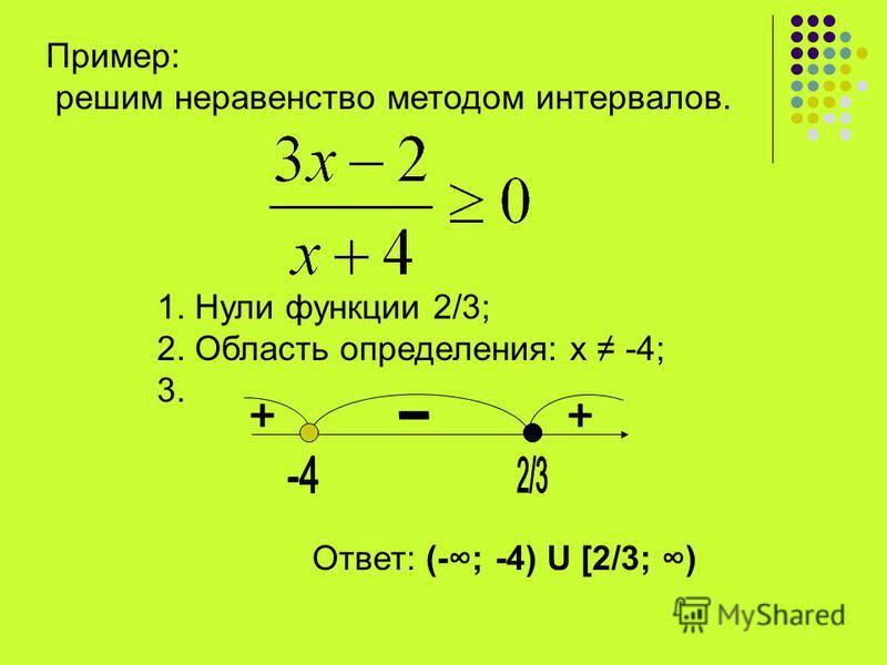 Пример: решим неравенство методом интервалов. 1. Нули функции 2/3; 2. Область определения: х -4; 3. Ответ: (-; -4) U [2/3; )