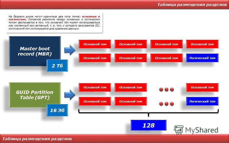 Таблица размещения разделов GUID Partition Table (GPT) Основной том На базовом диске могут храниться два типа томов: основные и логические. Основное различие между основным и логическим томом заключается в том, что основной том может использоваться к