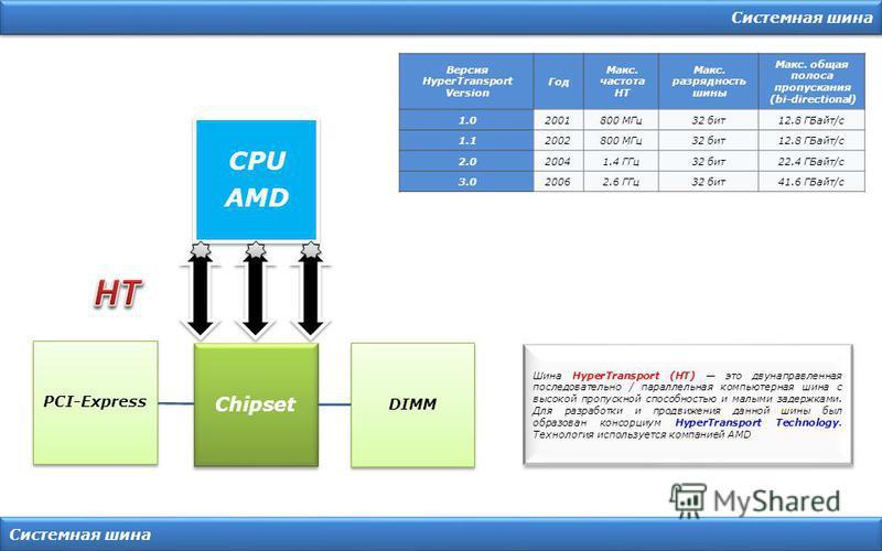 Системная шина Chipset CPU AMD DIMM PCI-Express Шина HyperTransport (HT) это двунаправленная последовательно / параллельная компьютерная шина с высокой пропускной способностью и малыми задержками. Для разработки и продвижения данной шины был образова