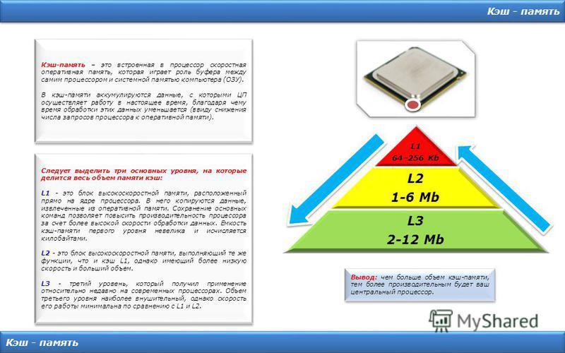 Кэш - память L1 64–256 Kb L2 1-6 Mb L3 2-12 Mb Кэш-память – это встроенная в процессор скоростная оперативная память, которая играет роль буфера между самим процессором и системной памятью компьютера (ОЗУ). В кэш-памяти аккумулируются данные, с котор