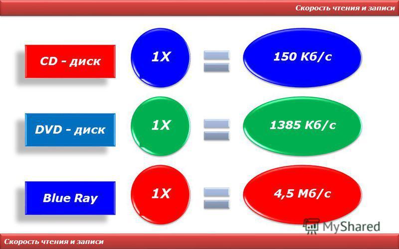 Скорость чтения и записи CD - диск 1X 150 Кб/с DVD - диск 1X 1385 Кб/с Blue Ray 1X 4,5 Мб/с