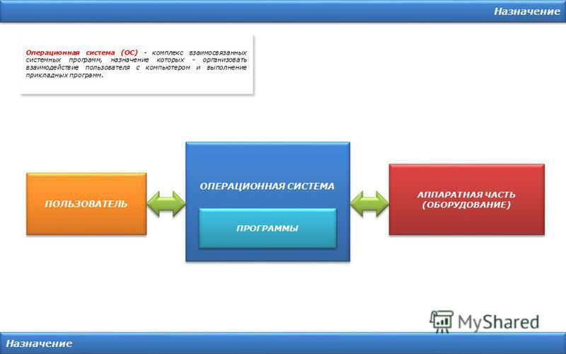 Назначение Операционная система (ОС) - комплекс взаимосвязанных системных программ, назначение которых - организовать взаимодействие пользователя с компьютером и выполнение прикладных программ. ПОЛЬЗОВАТЕЛЬ ОПЕРАЦИОННАЯ СИСТЕМА ПРОГРАММЫ АППАРАТНАЯ Ч