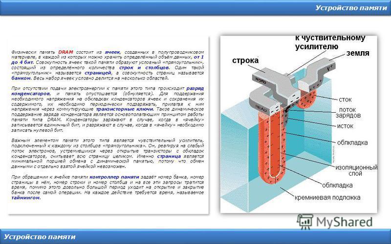 Устройство памяти Физически память DRAM состоит из ячеек, созданных в полупроводниковом материале, в каждой из которых можно хранить определённый объём данных, от 1 до 4 бит. Совокупность ячеек такой памяти образуют условный «прямоугольник», состоящи