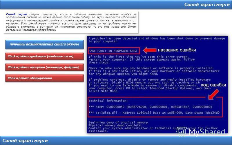Синий экран смерти Синий экран смерти появляется, когда в Windows возникает серьезная ошибка и операционная система не может дальше продолжать работу. На экран выводится небольшая информация о произошедшей ошибке и система перезагружается или нет в з