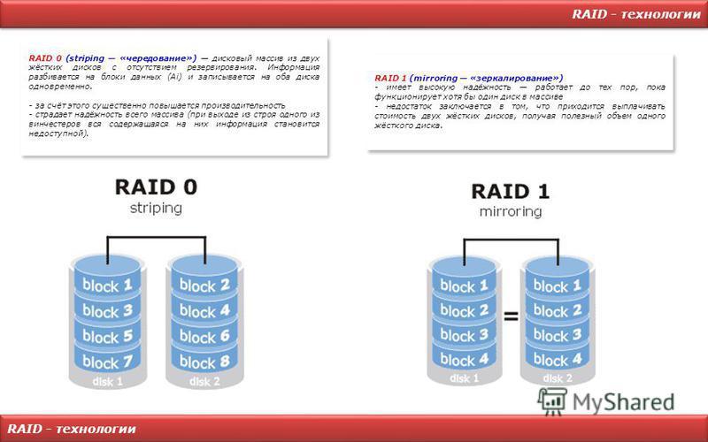 RAID - технологии RAID 0 (striping «чередование») дисковый массив из двух жёстких дисков с отсутствием резервирования. Информация разбивается на блоки данных (Ai) и записывается на оба диска одновременно. - за счёт этого существенно повышается произв