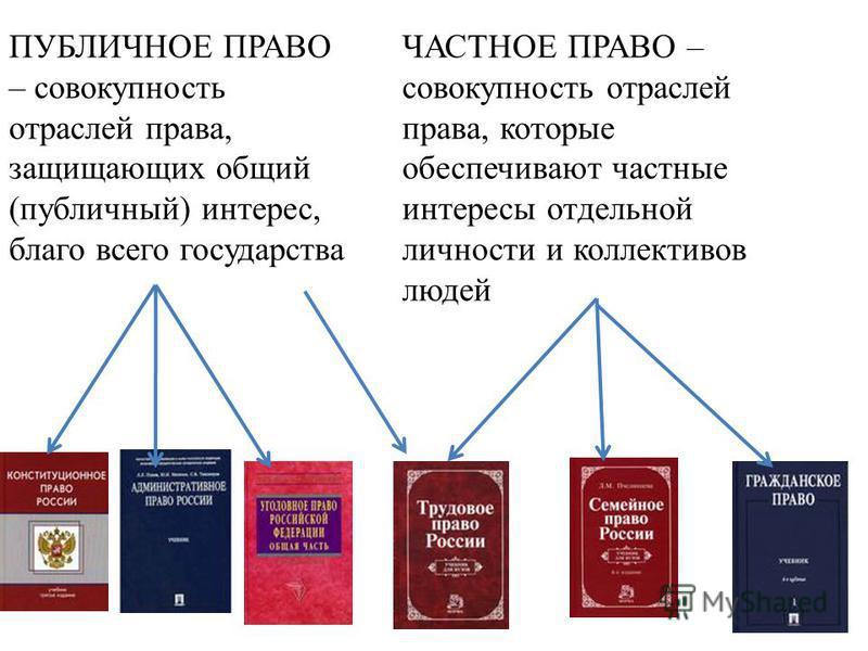ПУБЛИЧНОЕ ПРАВО – совокупность отраслей права, защищающих общий (публичный) интерес, благо всего государства ЧАСТНОЕ ПРАВО – совокупность отраслей права, которые обеспечивают частные интересы отдельной личности и коллективов людей