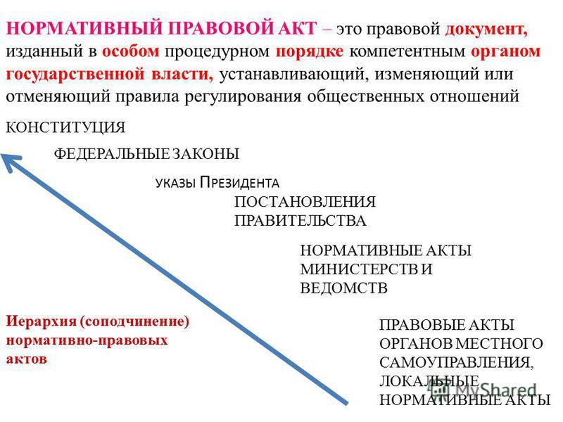 НОРМАТИВНЫЙ ПРАВОВОЙ АКТ – это правовой документ, изданный в особом процедурном порядке компетентным органом государственной власти, устанавливающий, изменяющий или отменяющий правила регулирования общественных отношений КОНСТИТУЦИЯ ФЕДЕРАЛЬНЫЕ ЗАКОН