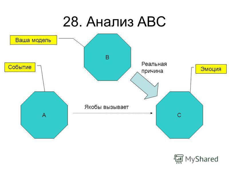 28. Анализ ABC A Событие Якобы вызывает Эмоция Ваша модель Реальная причина C B