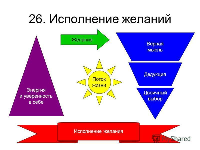 26. Исполнение желаний Желание Двоичный выбор Энергия и уверенность в себе Верная мысль Дедукция Исполнение желания Поток жизни