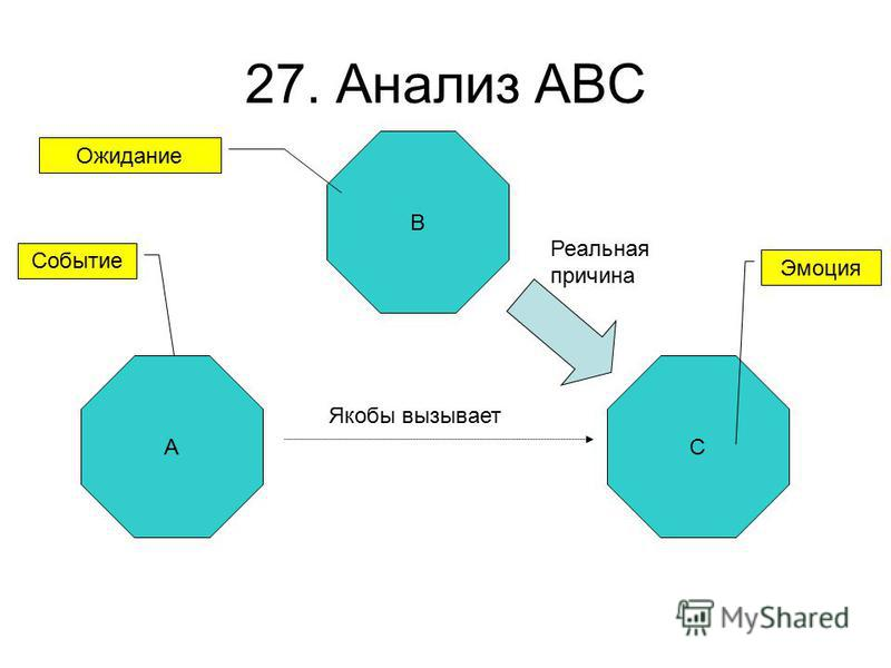 27. Анализ ABC A B C Событие Якобы вызывает Эмоция Ожидание Реальная причина