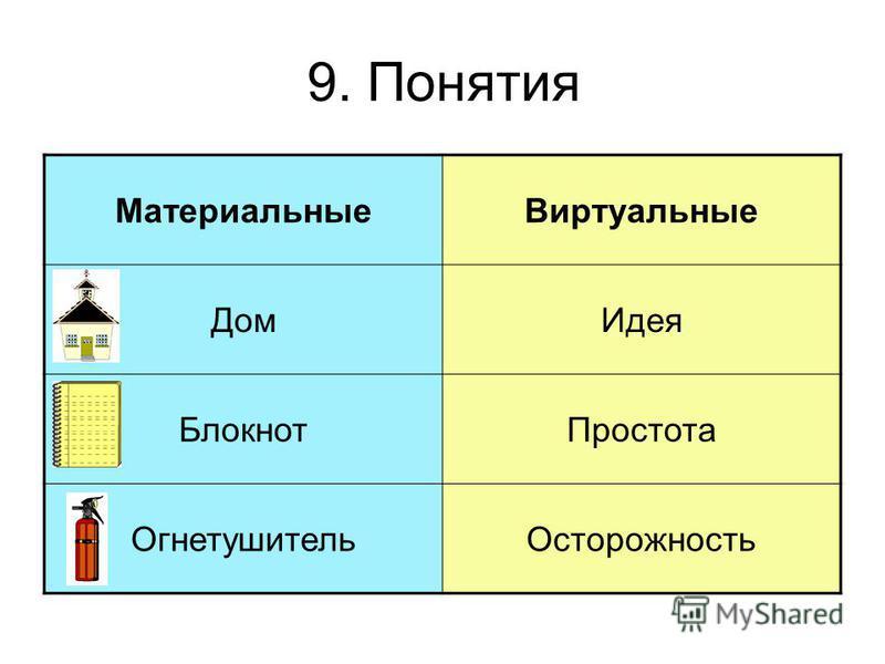 9. Понятия Материальные Виртуальные Дом Идея Блокнот Простота Огнетушитель Осторожность
