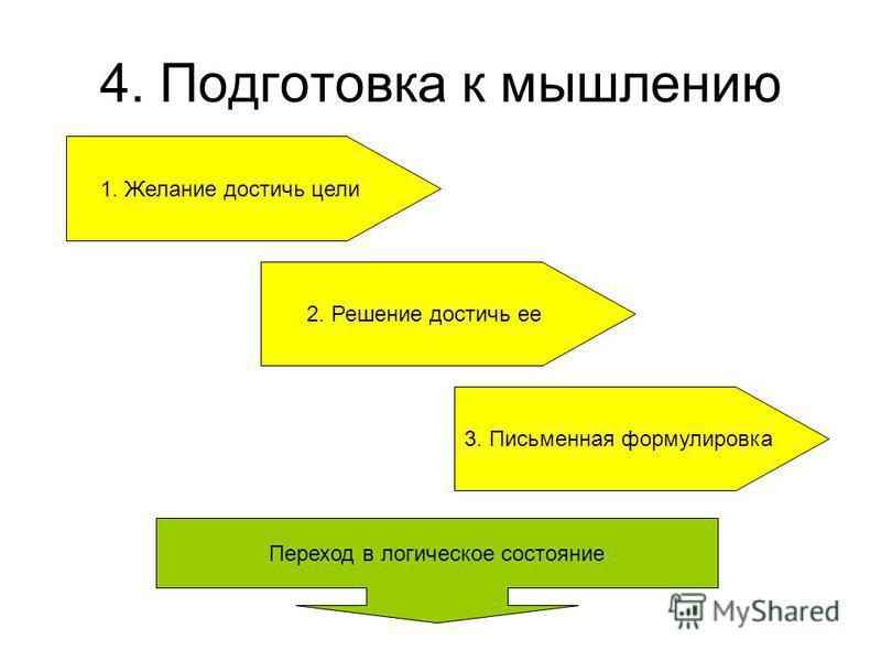4. Подготовка к мышлению 1. Желание достичь цели 2. Решение достичь ее 3. Письменная формулировка Переход в логическое состояние