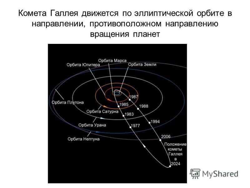 Комета Галлея движется по эллиптической орбите в направлении, противоположном направлению вращения планет