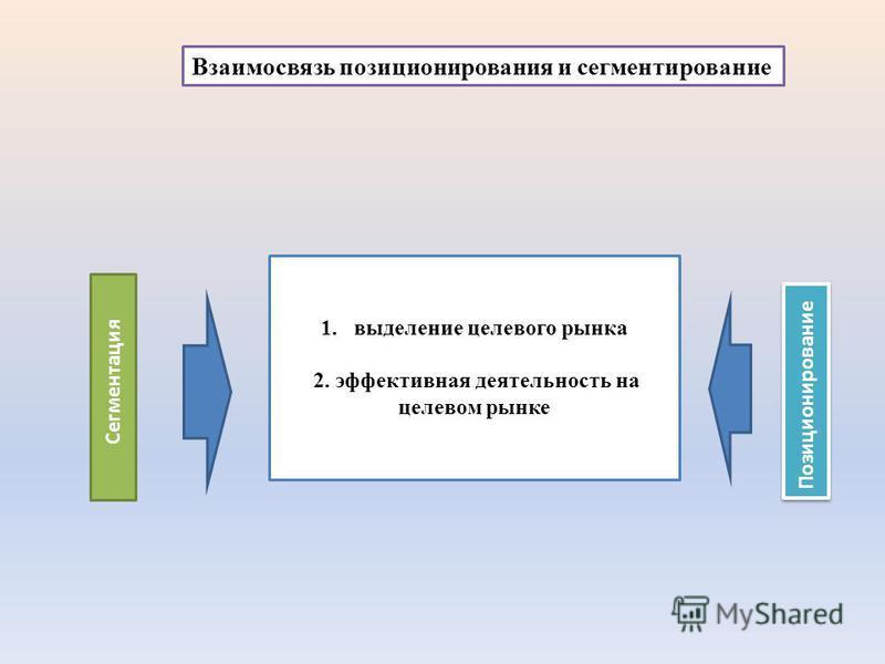 1. выделение целевого рынка 2. эффективная деятельность на целевом рынке Сегментация Позиционирование Взаимосвязь позиционирования и сегментирование