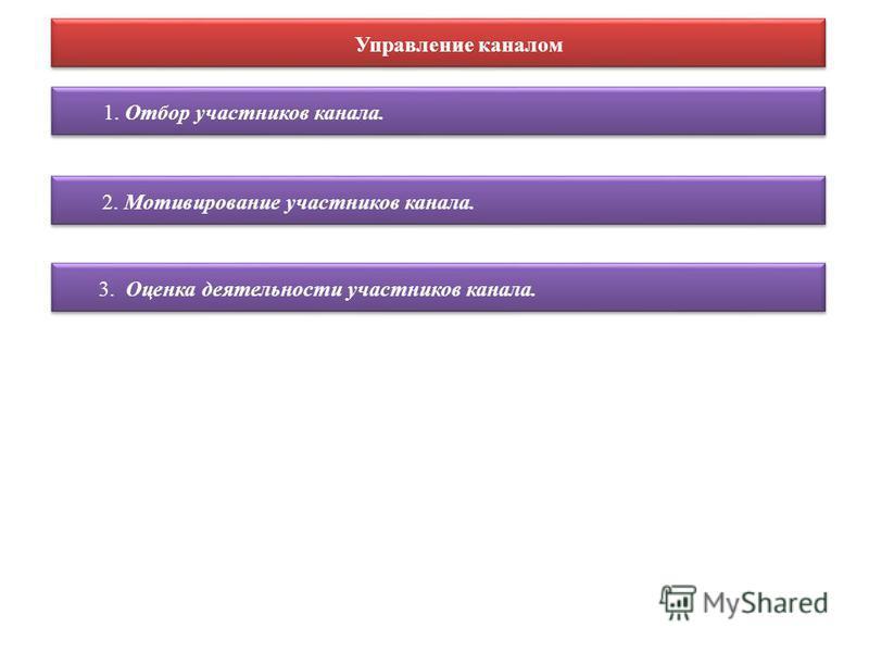 Управление каналом 1. Отбор участников канала. 2. Мотивирование участников канала. 3. Оценка деятельности участников канала.