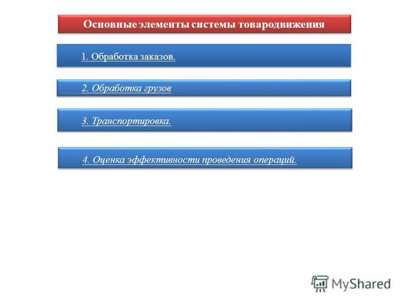 Основные элементы системы товародвижения 1. Обработка заказов. 2. Обработка грузов 3. Транспортировка. 4. Оценка эффективности проведения операций.