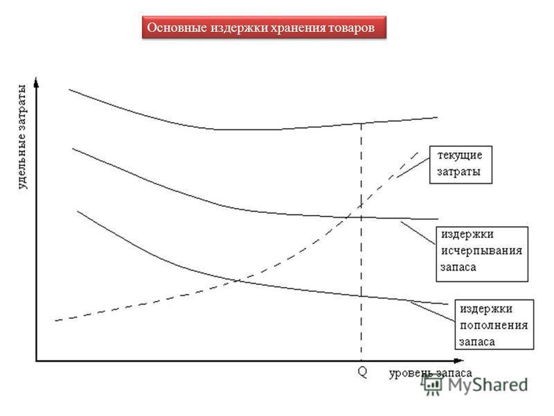 Основные издержки хранения товаров