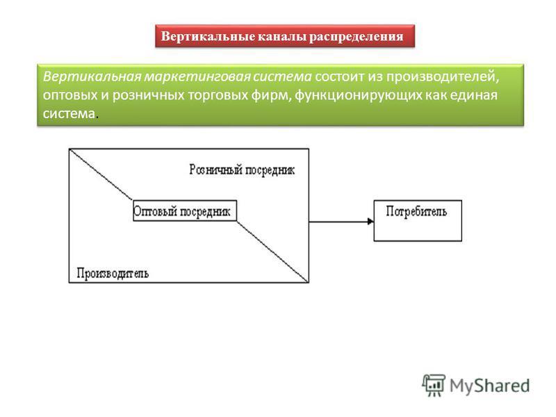 Вертикальные каналы распределения Вертикальная маркетинговая система состоит из производителей, оптовых и розничных торговых фирм, функционирующих как единая система.