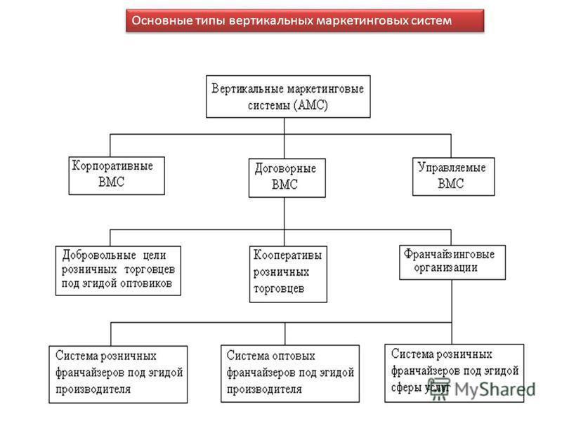 Основные типы вертикальных маркетинговых систем