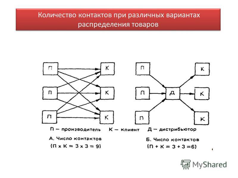 Количество контактов при различных вариантах распределения товаров
