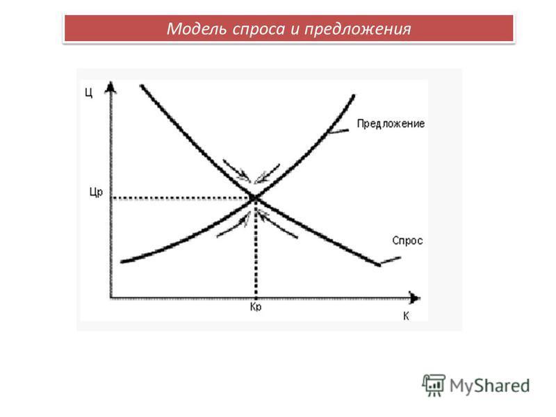 Модель спроса и предложения