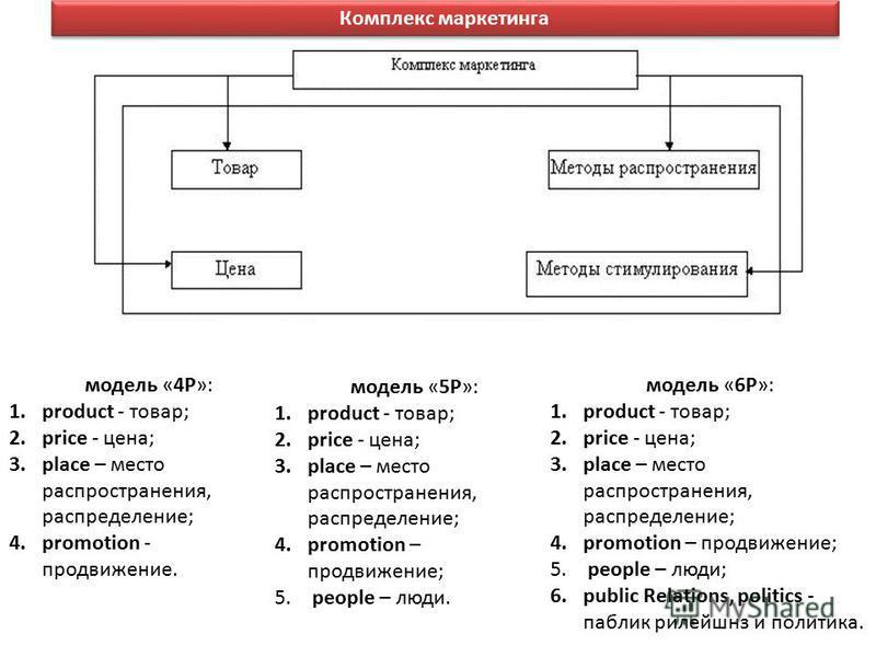 Комплекс маркетинга модель «4Р»: 1. product - товар; 2. price - цена; 3. place – место распространения, распределение; 4. promotion - продвижение. модель «5Р»: 1. product - товар; 2. price - цена; 3. place – место распространения, распределение; 4. p
