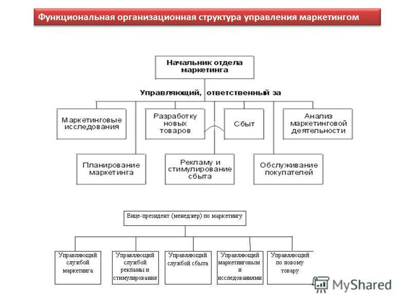 Функциональная организационная структура управления маркетингом