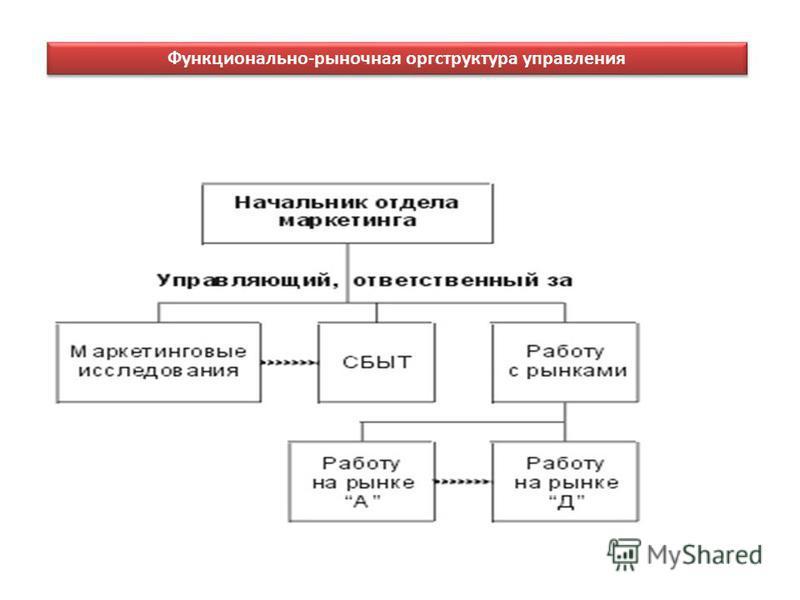 Функционально-рыночная оргструктура управления