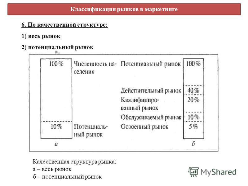 Качественная структура рынка: а – весь рынок б – потенциальный рынок 6. По качественной структуре: 1) весь рынок 2) потенциальный рынок Классификация рынков в маркетинге