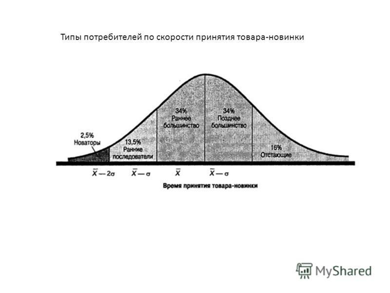 Типы потребителей по скорости принятия товара-новинки