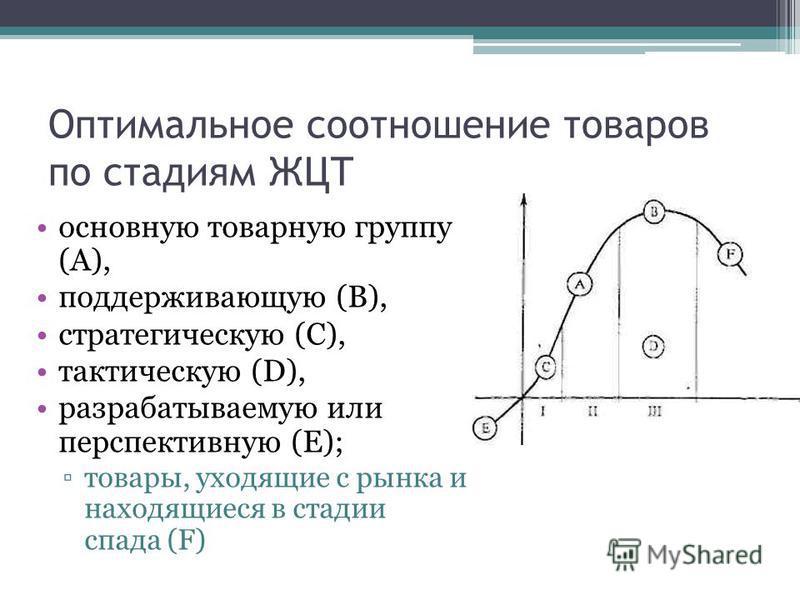 Оптимальное соотношение товаров по стадиям ЖЦТ основную товарную группу (А), поддерживающую (В), стратегическую (С), тактическую (D), разрабатываемую или перспективную (Е); товары, уходящие с рынка и находящиеся в стадии спада (F)