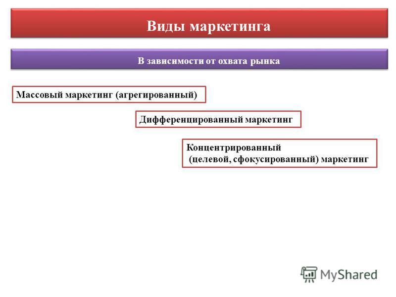 В зависимости от охвата рынка Массовый маркетинг (агрегированный) Концентрированный (целевой, сфокусированный) маркетинг Дифференцированный маркетинг