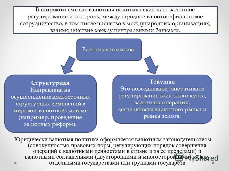 Юридически валютная политика оформляется валютным законодательством (совокупностью правовых норм, регулирующих порядок совершения операций с валютными ценностями в стране и за ее пределами) и валютными соглашениями (двусторонними и многосторонними) м