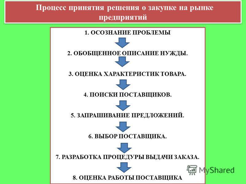 Процесс принятия решения о закупке на рынке предприятий 1. ОСОЗНАНИЕ ПРОБЛЕМЫ 2. ОБОБЩЕННОЕ ОПИСАНИЕ НУЖДЫ. 3. ОЦЕНКА ХАРАКТЕРИСТИК ТОВАРА. 4. ПОИСКИ ПОСТАВЩИКОВ. 5. ЗАПРАШИВАНИЕ ПРЕДЛОЖЕНИЙ. 6. ВЫБОР ПОСТАВЩИКА. 7. РАЗРАБОТКА ПРОЦЕДУРЫ ВЫДАЧИ ЗАКАЗА