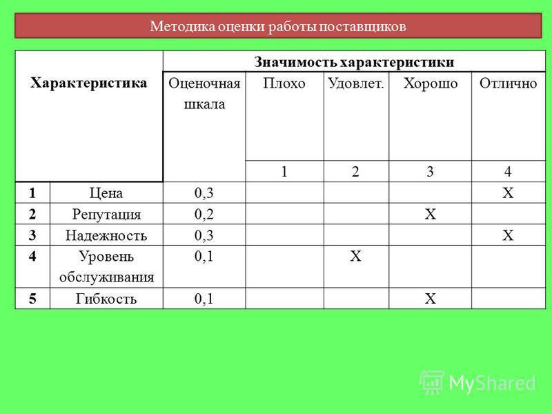 Характеристика Значимость характеристики Оценочная шкала Плохо Удовлет.Хорошо Отлично 1234 1Цена 0,3Х 2Репутация 0,2Х 3Надежность 0,3Х 4 Уровень обслуживания 0,1Х 5Гибкость 0,1Х Методика оценки работы поставщиков
