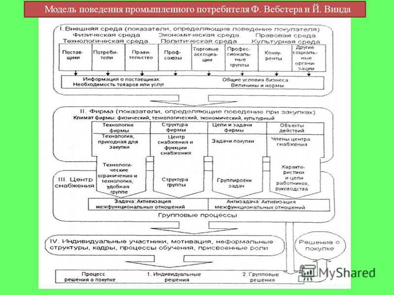 Модель поведения промышленного потребителя Ф. Вебстера и Й. Винда