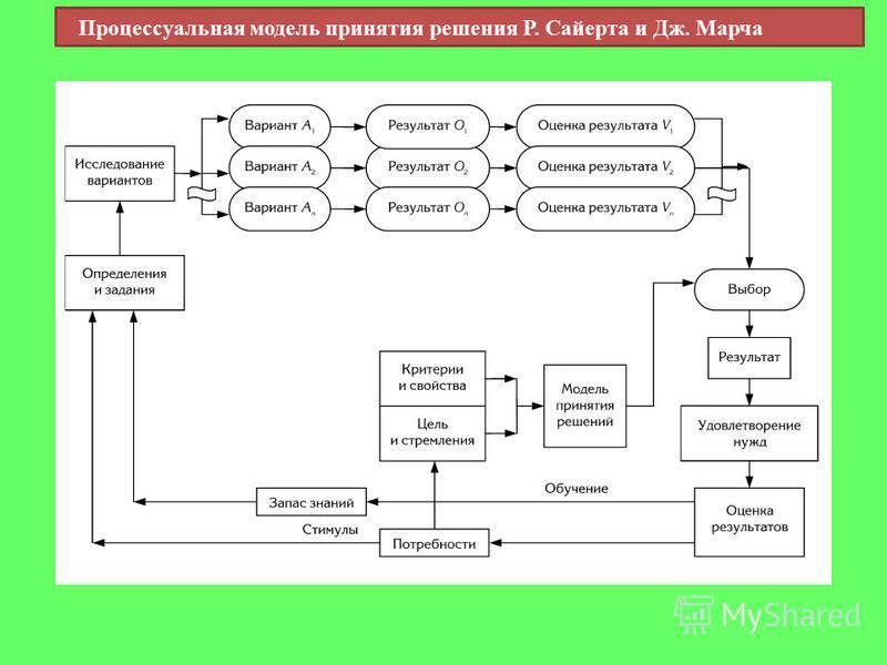 Процессуальная модель принятия решения Р. Сайерта и Дж. Марча