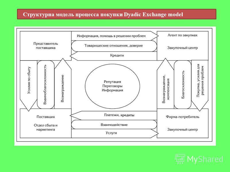 Структурна модель процесса покупки Dyadic Exchange model